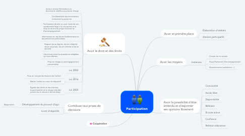Mind Map: Participation