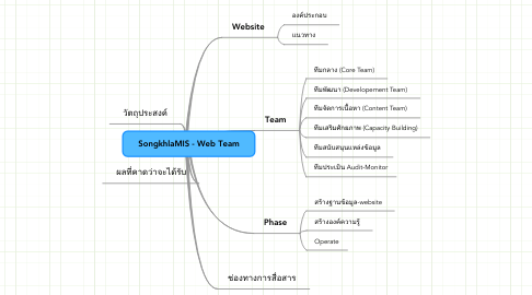 Mind Map: SongkhlaMIS - Web Team