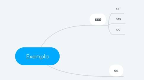 Mind Map: Exemplo