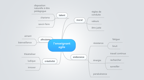Mind Map: l'enseignant agile