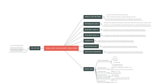 Mind Map: GERAK MELINGKAR BERATURAN (GMB)
