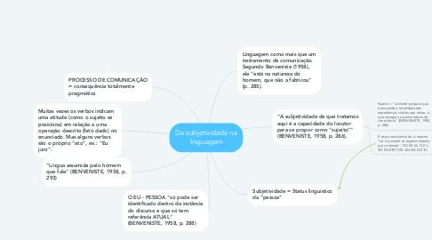 Mind Map: Da subjetividade na linguagem