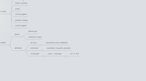 Mind Map: Copy of  EL BALONMANO