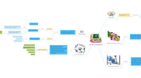"""Mind Map: """"Las TIC en la educación""""."""