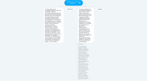 Mind Map: RAMAS DEL PODER PUBLICO