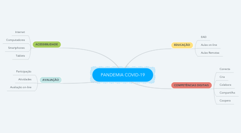 Mind Map: PANDEMIA COVID-19