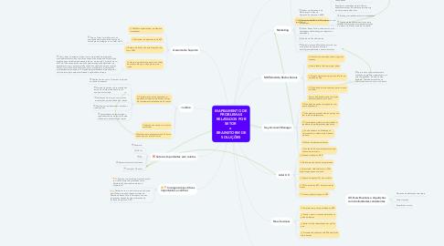 Mind Map: MAPEAMENTO DE PROBLEMAS RELATADOS POR SETOR  x  BRAINSTORM DE SOLUÇÕES
