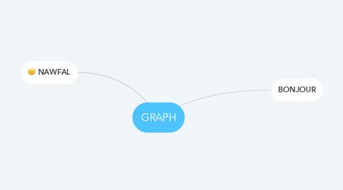 Mind Map: GRAPH