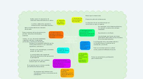 Mind Map: Estrategias que inciden en los procesos de democratización de la escuela. Una aproximación teórica