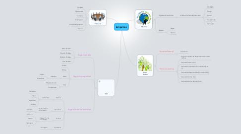 Mind Map: Empresa