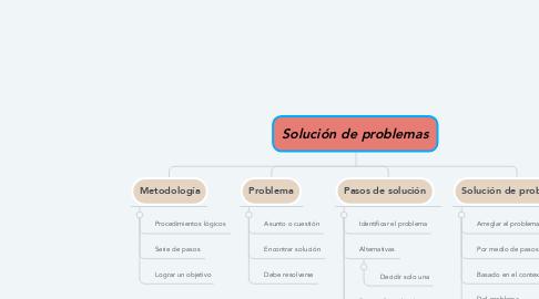 Mind Map: Solución de problemas