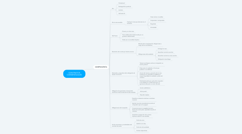 Mind Map: CONTRATOS CONSENSUALES