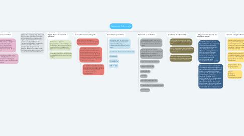 Mind Map: Redacción Publicitaria