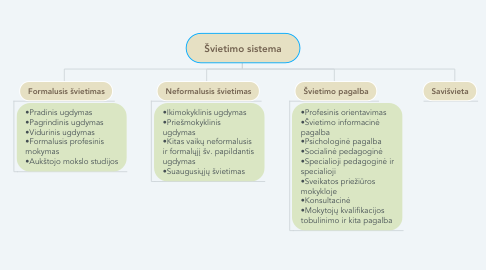 Mind Map: Švietimo sistema