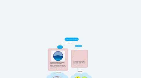 Mind Map: Magnitudes y Medidas