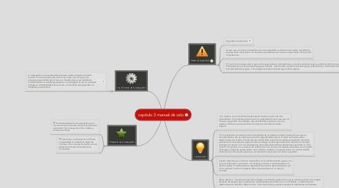 Mind Map: capitulo 3 manual de oslo