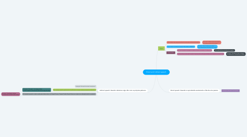 Mind Map: Direct and indirect speech