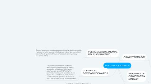 Mind Map: LA POLITICA EN MEXICO