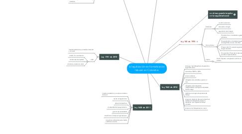 Mind Map: la legalización en formalización laboral en Colombia