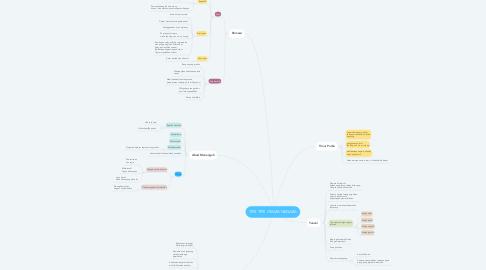 Mind Map: TIPE TIPE UTAMA NEGARA