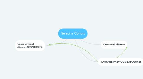 Mind Map: Select a Cohort