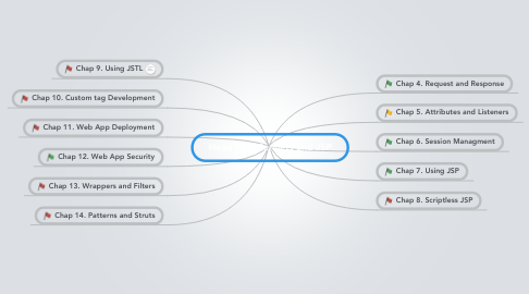 Mind Map: Head First Servlets and JSP
