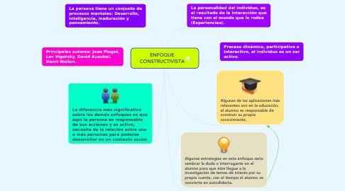 Mind Map: ENFOQUE CONSTRUCTIVISTA