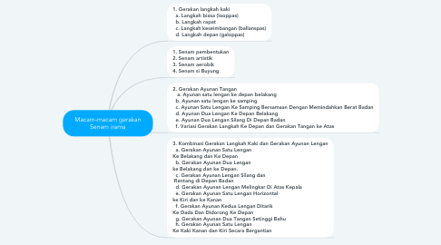 Mind Map: Macam-macam gerakan Senam irama