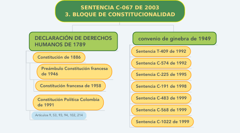 Mind Map: SENTENCIA C-067 DE 2003 3. BLOQUE DE CONSTITUCIONALIDAD