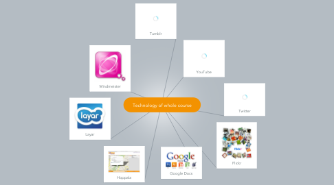 Mind Map: Technology of whole course