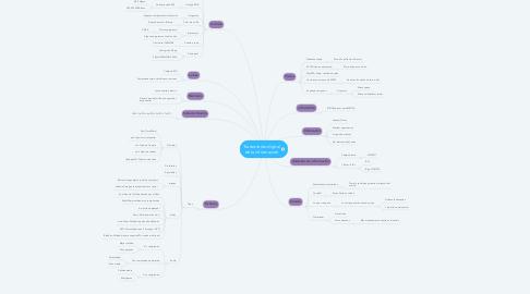 Mind Map: Tratamiento digital de la información