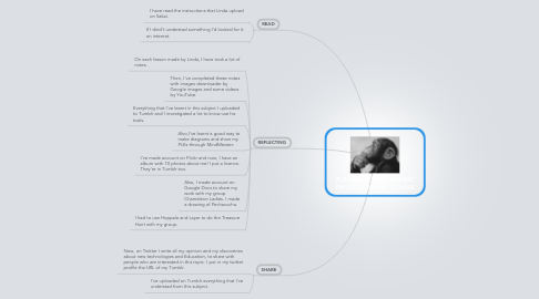 Mind Map: PLE ABOUT THE THINKING PROCESS OF THE  COURSE