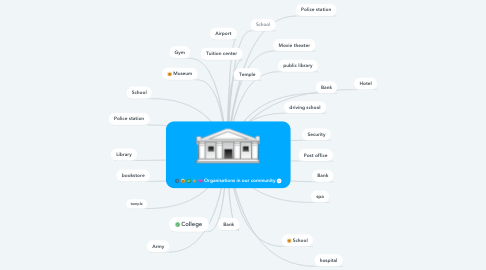 Mind Map: Organisations in our community