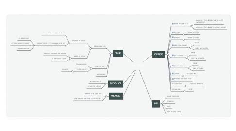 Mind Map: MY TASK