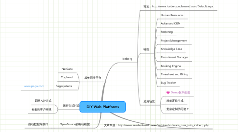Mind Map: DIY Web Platforms