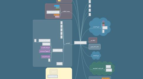 Mind Map: كتابة البحث العلمي