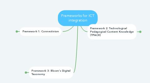Mind Map: Frameworks for ICT integration