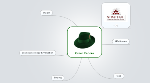 Mind Map: Green Fedora