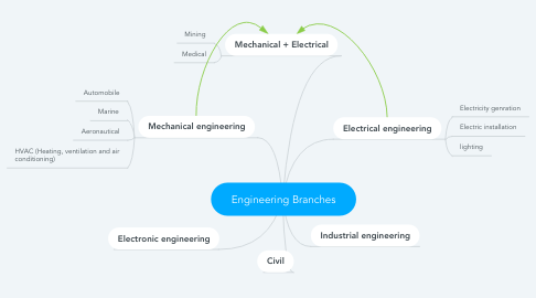Mind Map: Engineering Branches