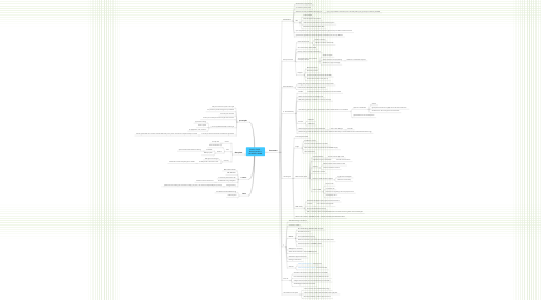 Security Mind Map Mind Map Feed in Tariffs