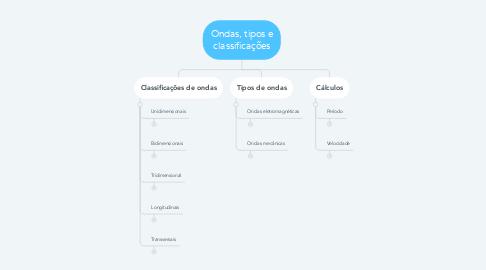 Mind Map: Ondas, tipos e classificações