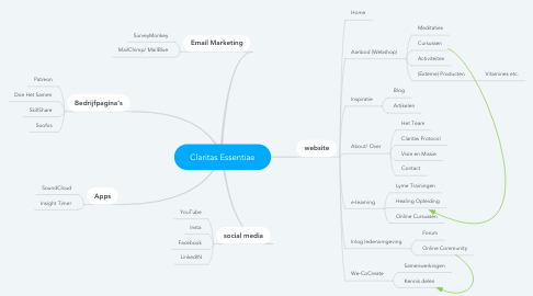 Mind Map: Claritas Essentiae