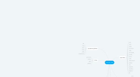 Mind Map: секонд-хенд
