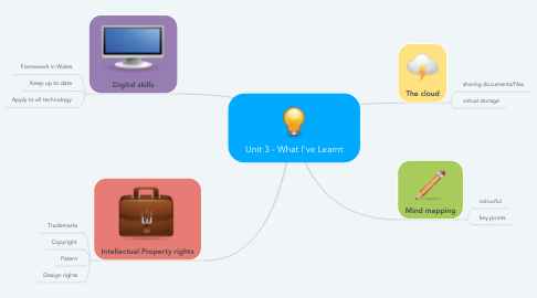 Mind Map: Unit 3 - What I've Learnt