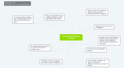 Mind Map: Relationships between variables
