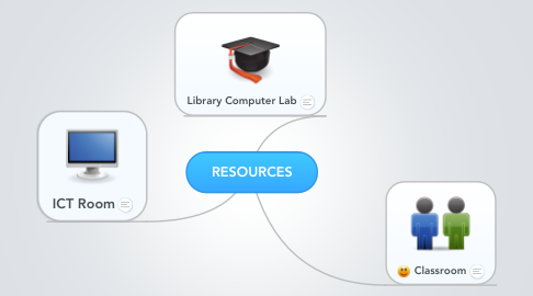 Mind Map: RESOURCES