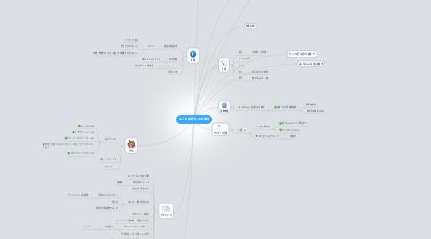 Mind Map: ゆうき結婚式2次会幹事