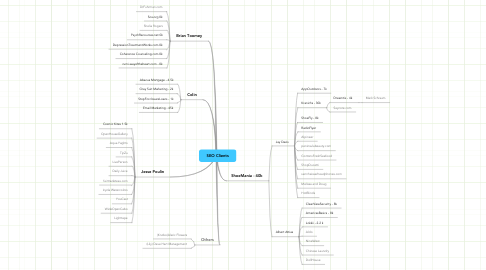 Mind Map: SEO Clients