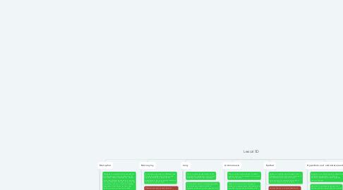 Mind Map: Lexical SD