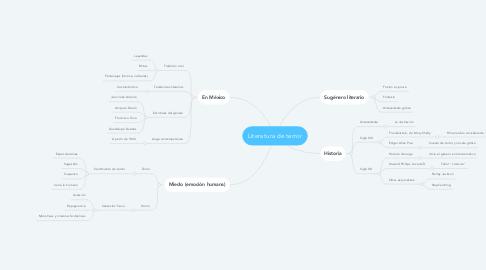 Mind Map: Literatura de terror
